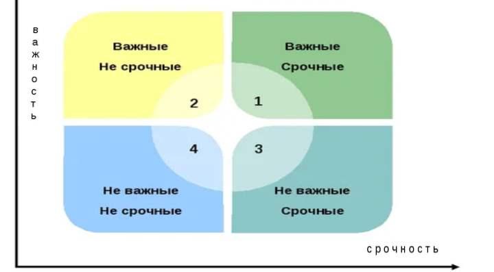 Схема срочности дел