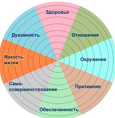 колесо_жизни