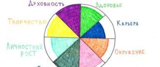 Рисунок колеса баланса