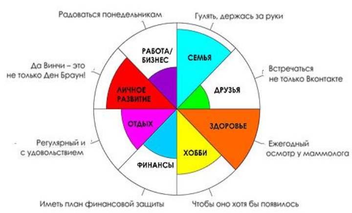 Ревизия колеса баланса
