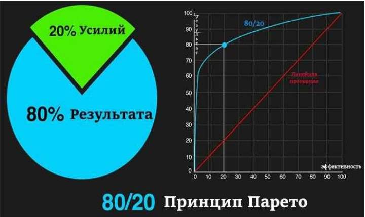 Синий график