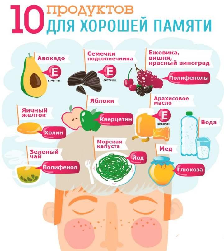 Инфографика про питание памяти