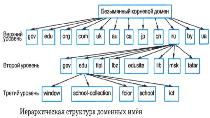 Иерархия доменов