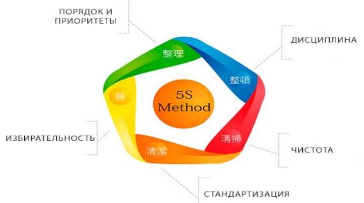 Инфографика о кайдзен