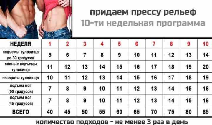 Таблица упражнений для пресса