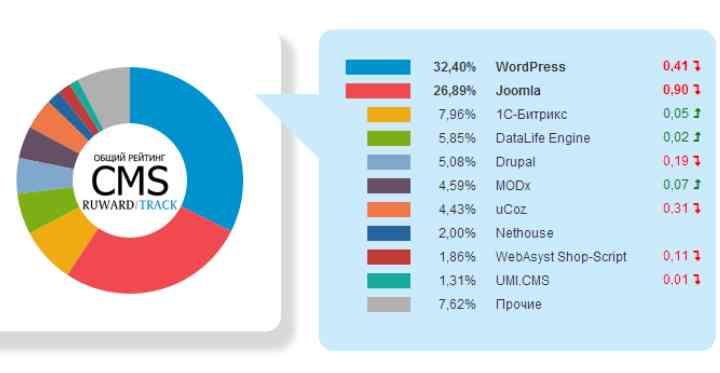 CMS-системы – это системы управления контентом на сайте