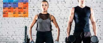 Какие CrossFit комплексы помогут показать нашу выносливость