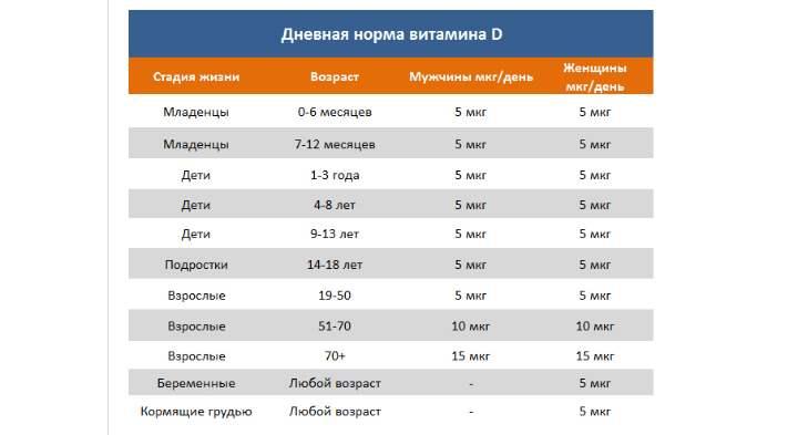 Для людей от 1 до 70 лет суточная норма витамина D установлена в пределах 15 мкг, что равно 600 ME для международной системы измерения.