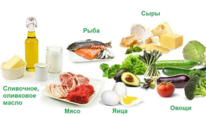 Насыщенные жиры (мясо, сливочное масло, сыр) не должны превышать 20-30% суточного рациона,