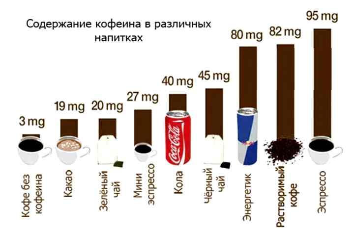 Сразу после приема кофе, кофеин быстро всасывается организмом