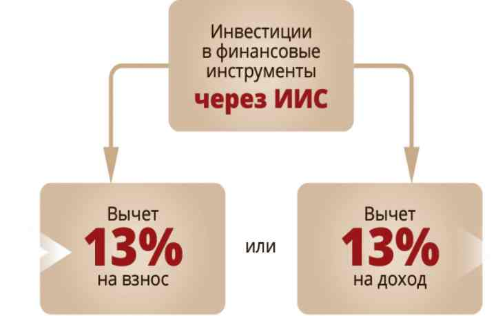 Известно два варианта открытия индивидуального инвестиционного счёта: