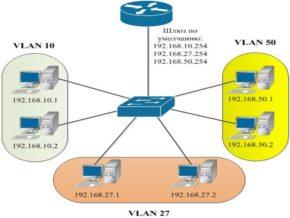 Создание и использование механизма виртуальных локальных сетей