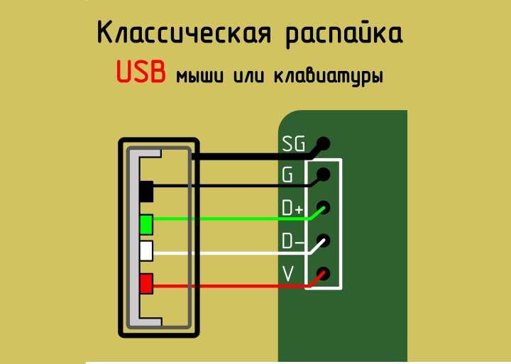 На устройствах usb обычно буквенные обозначения такие: V, D-, D+, G,