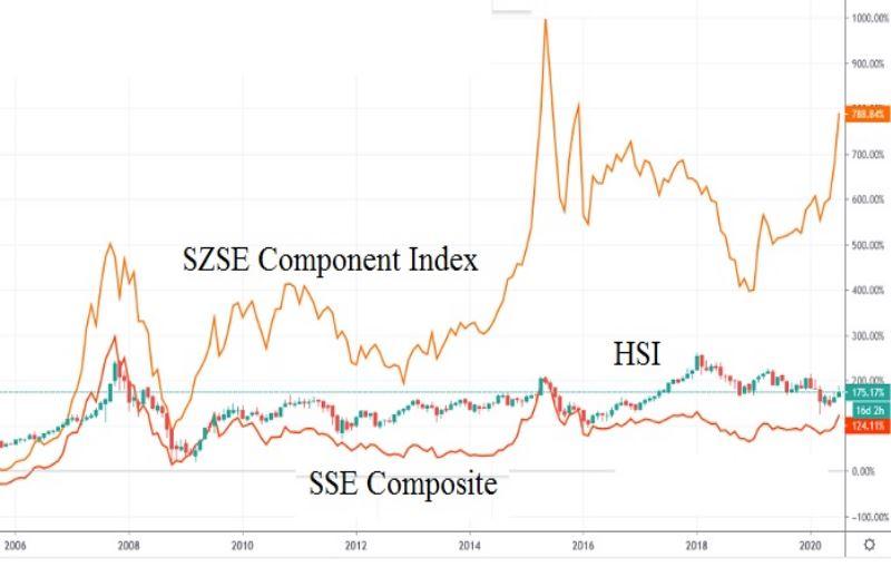 Китай заинтересован в инвестировании