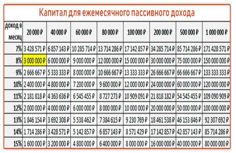 таблица доходности